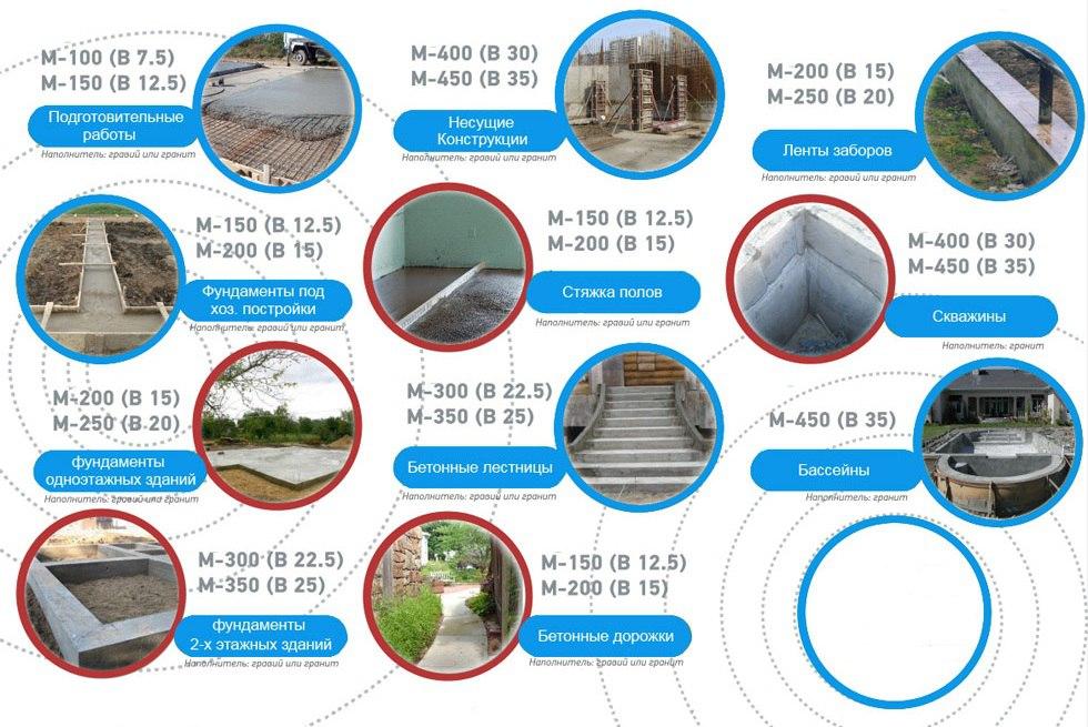 Купить бетон 1 куб в ижевске продать битый бетон